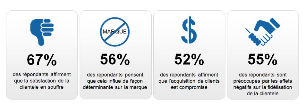 CustomerExperienceStats_DDoS-Blog-Image_FR_FINAL